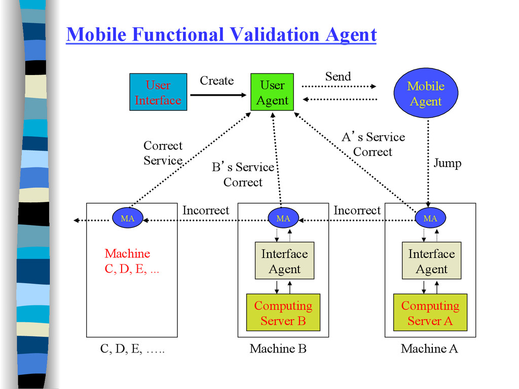 Mobile Functional Validation Agent User Interfa...