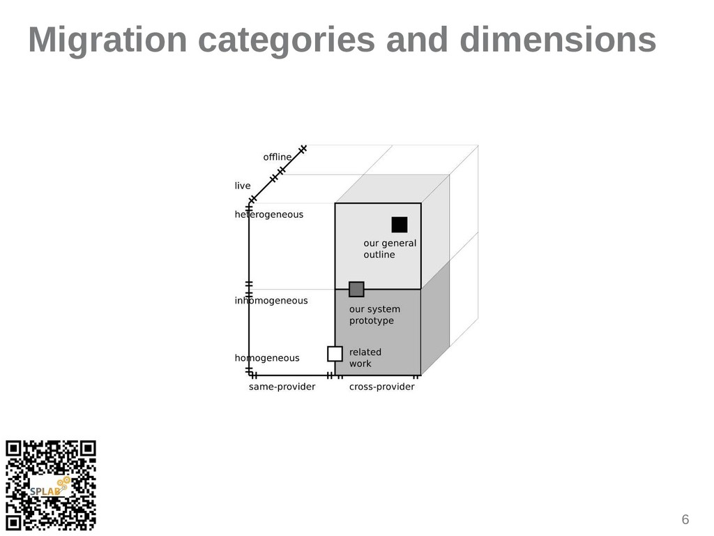 6 Migration categories and dimensions
