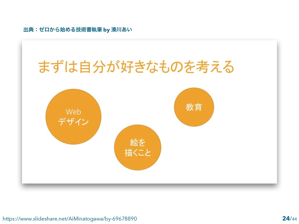 /44 24 https://www.slideshare.net/AiMinatogawa/...
