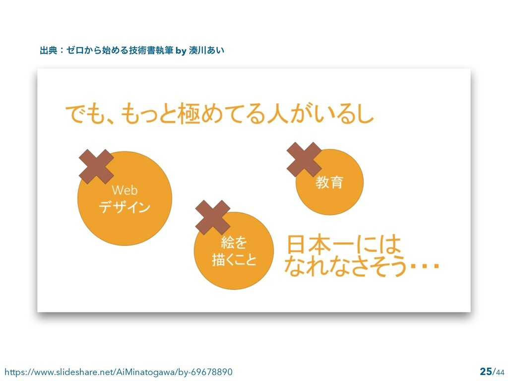 /44 25 https://www.slideshare.net/AiMinatogawa/...