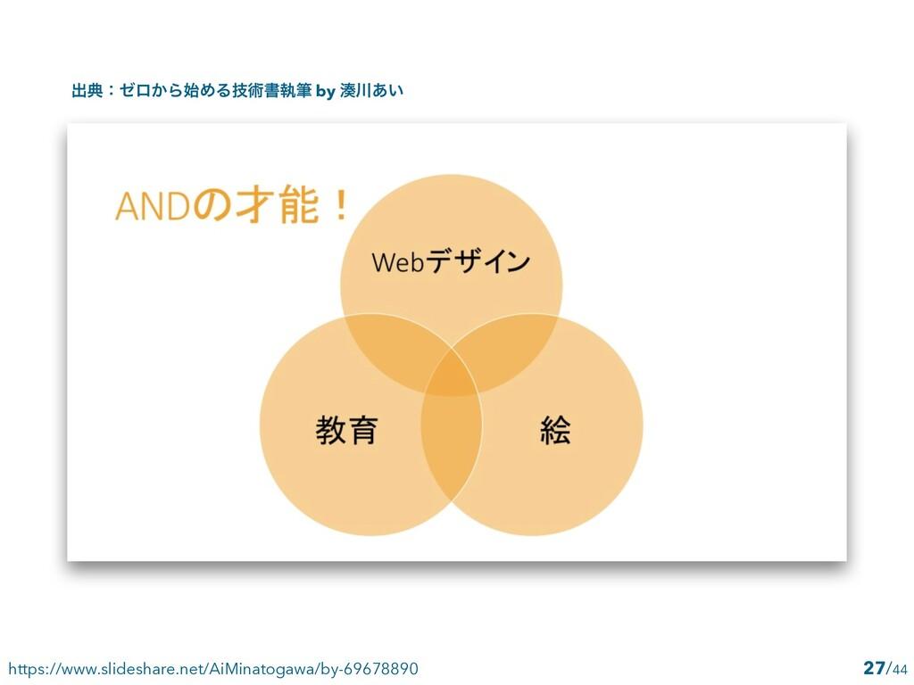 /44 27 https://www.slideshare.net/AiMinatogawa/...
