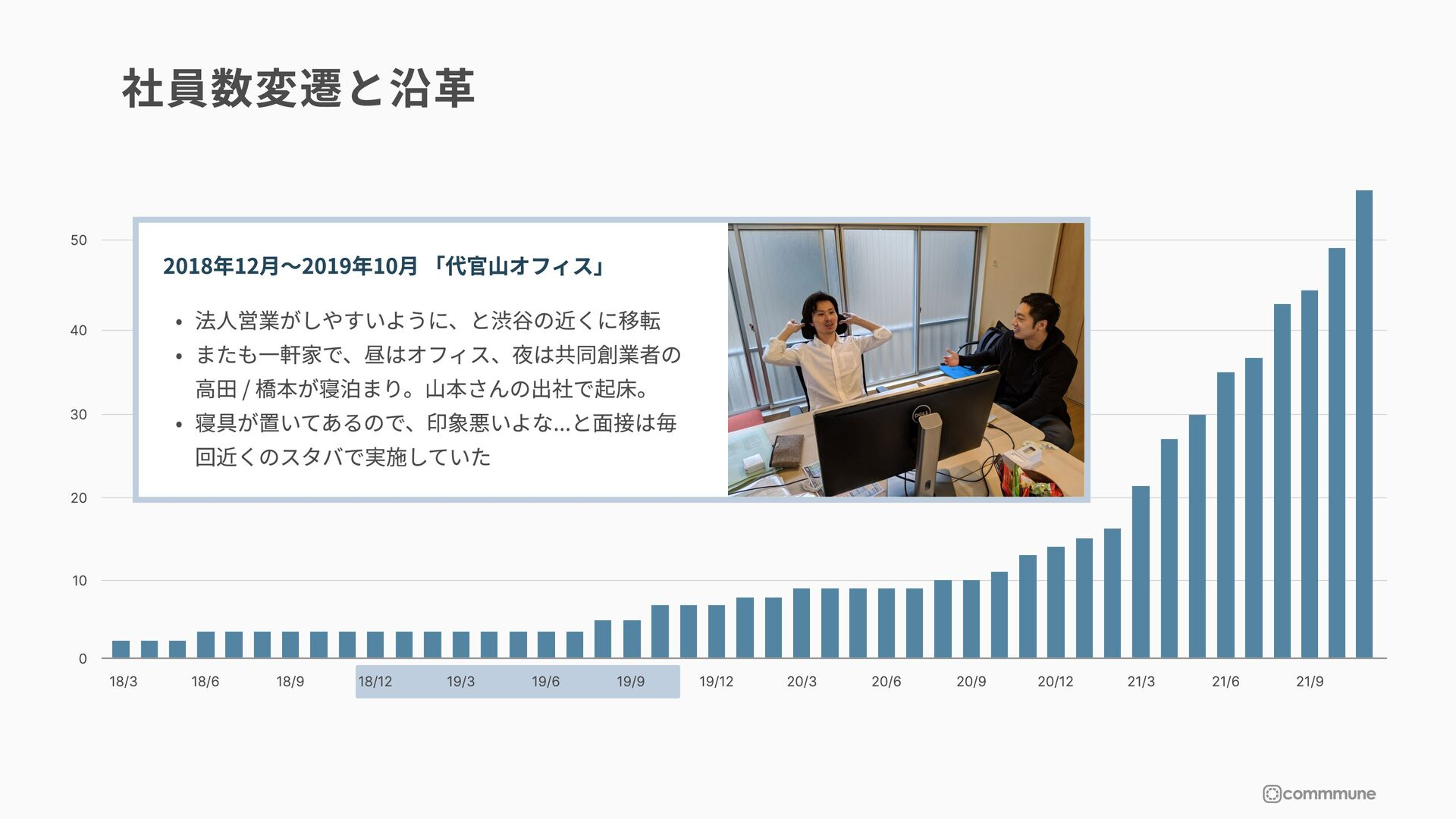 ©commmune Inc. All rights reserved サービス概要 12 企業...
