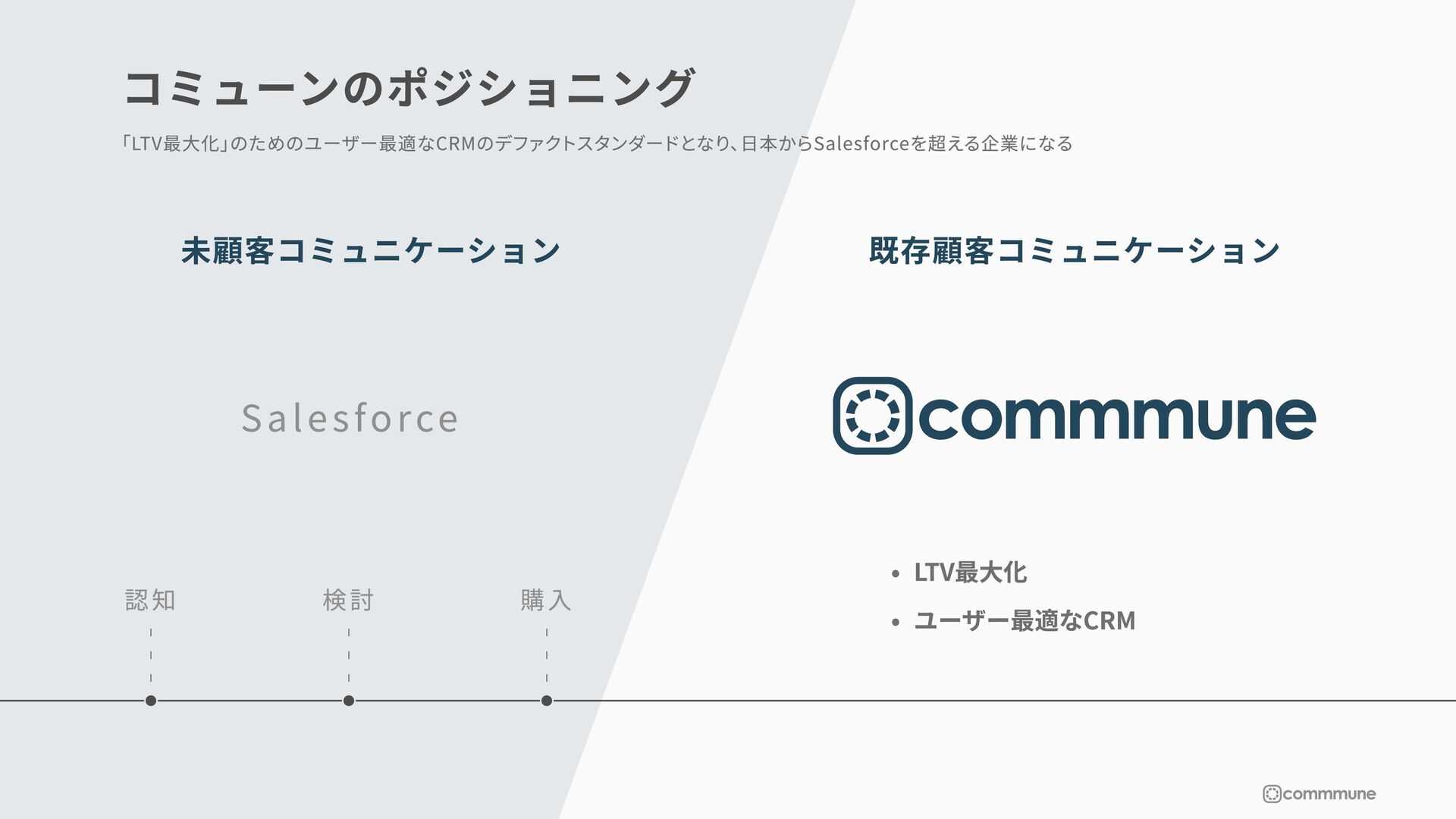 ©commmune Inc. All rights reserved サービスの 具体的な特徴...