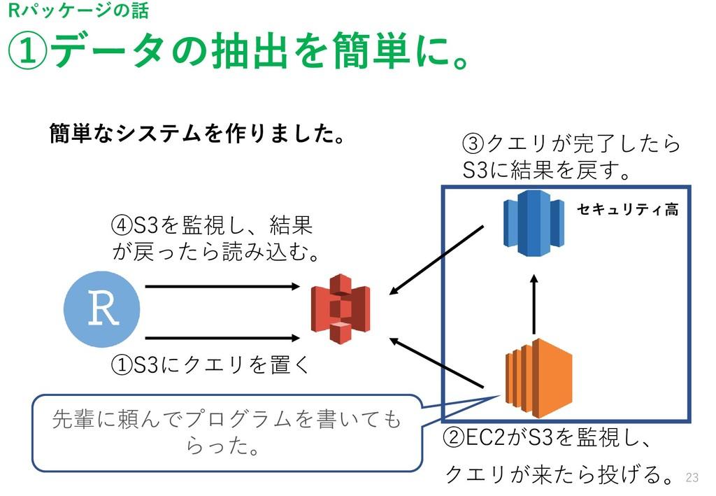 ①データの抽出を簡単に。 23 Rパッケージの話 簡単なシステムを作りました。 ①S3にクエリ...