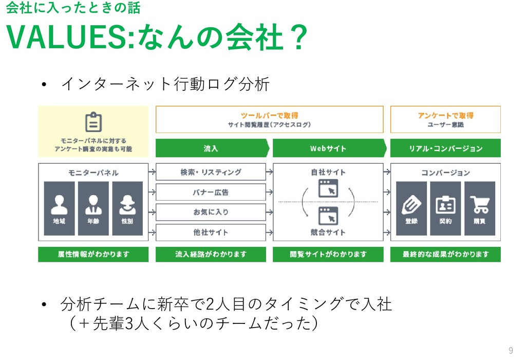 VALUES:なんの会社? 9 会社に入ったときの話 • インターネット行動ログ分析 • 分析...