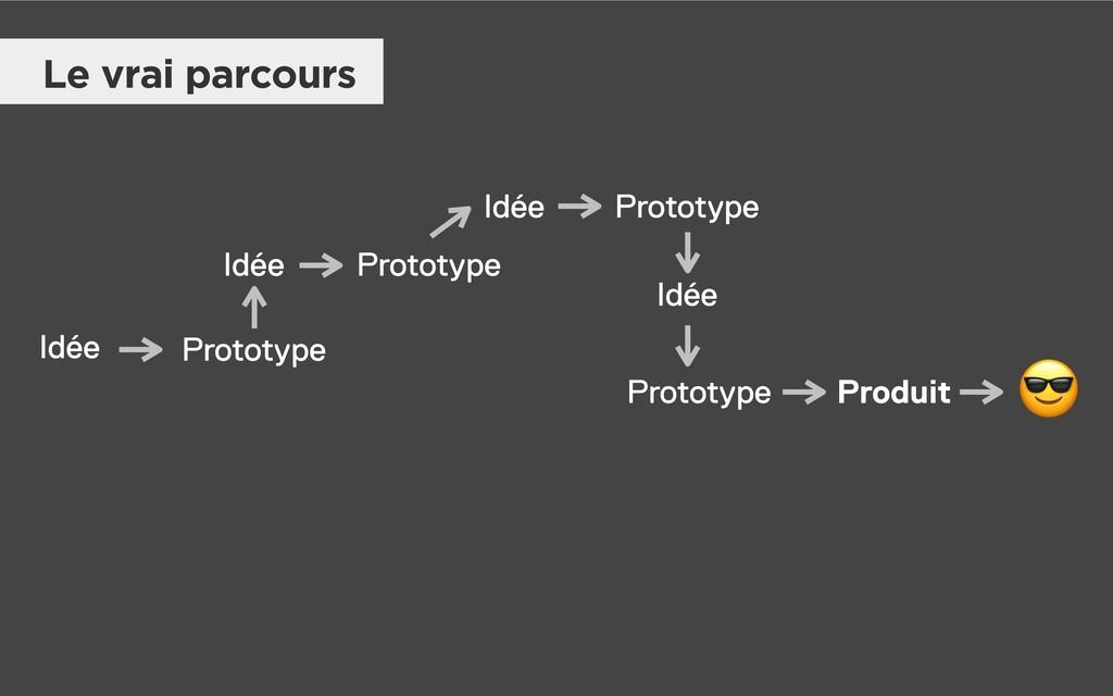 Idée Prototype Prototype Prototype Produit Idée...