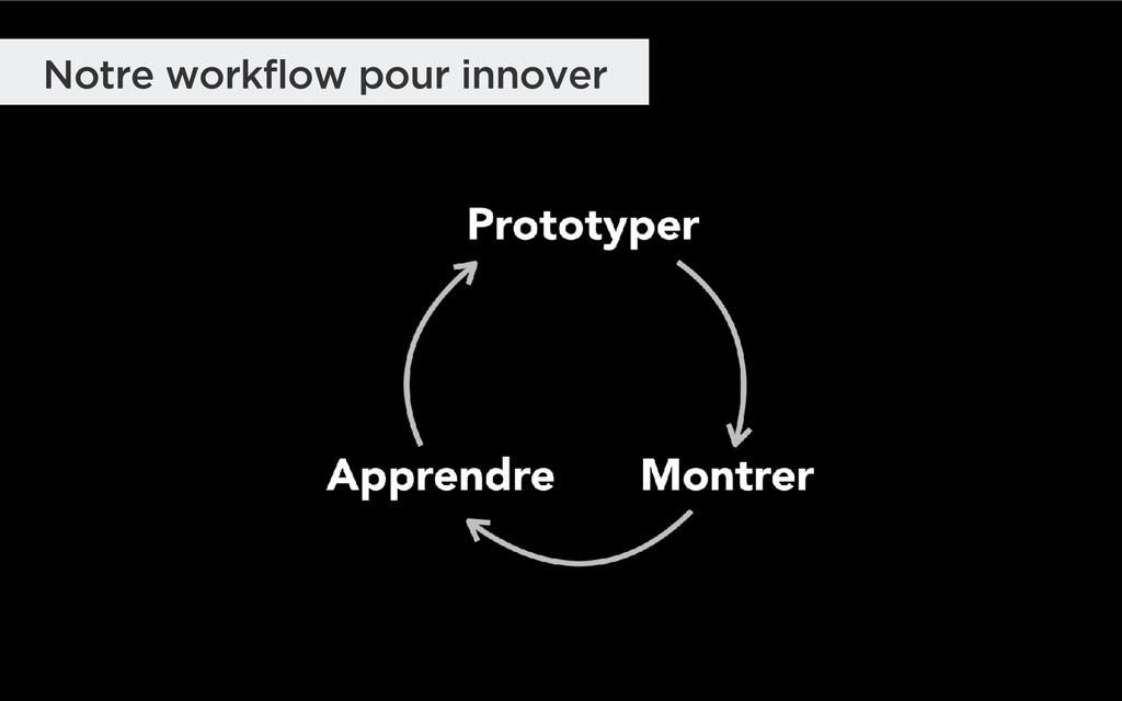 Notre workflow pour innover