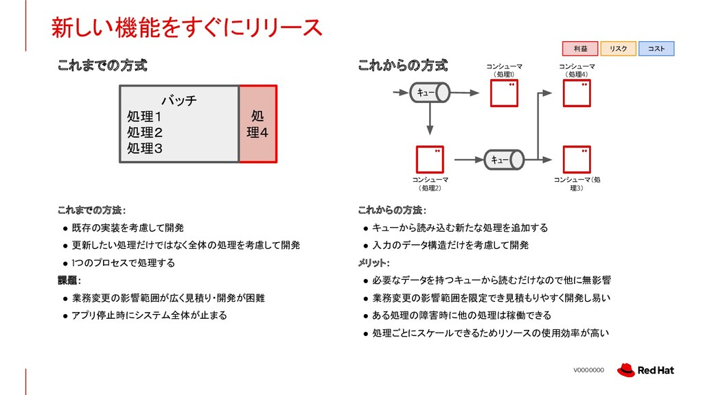 V0000000 新しい機能をすぐにリリース 処 理4 これまでの方式 これからの方式 これま...