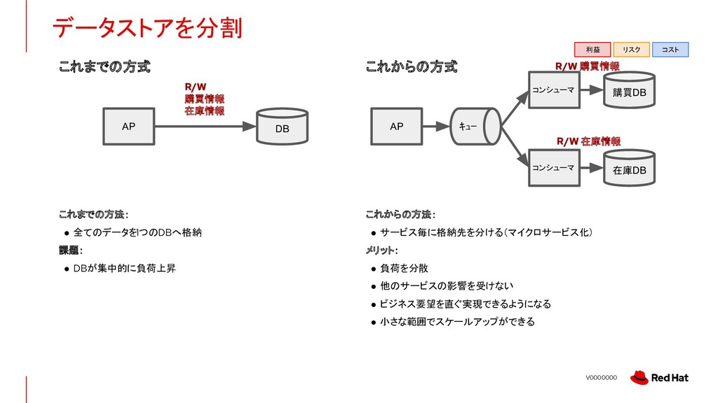 V0000000 データストアを分割 DB AP R/W 購買情報 在庫情報 在庫DB AP ...