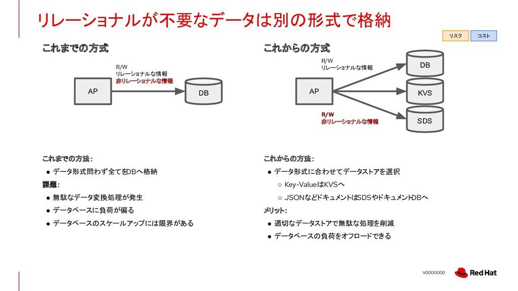 V0000000 リレーショナルが不要なデータは別の形式で格納 R/W リレーショナルな情報 ...