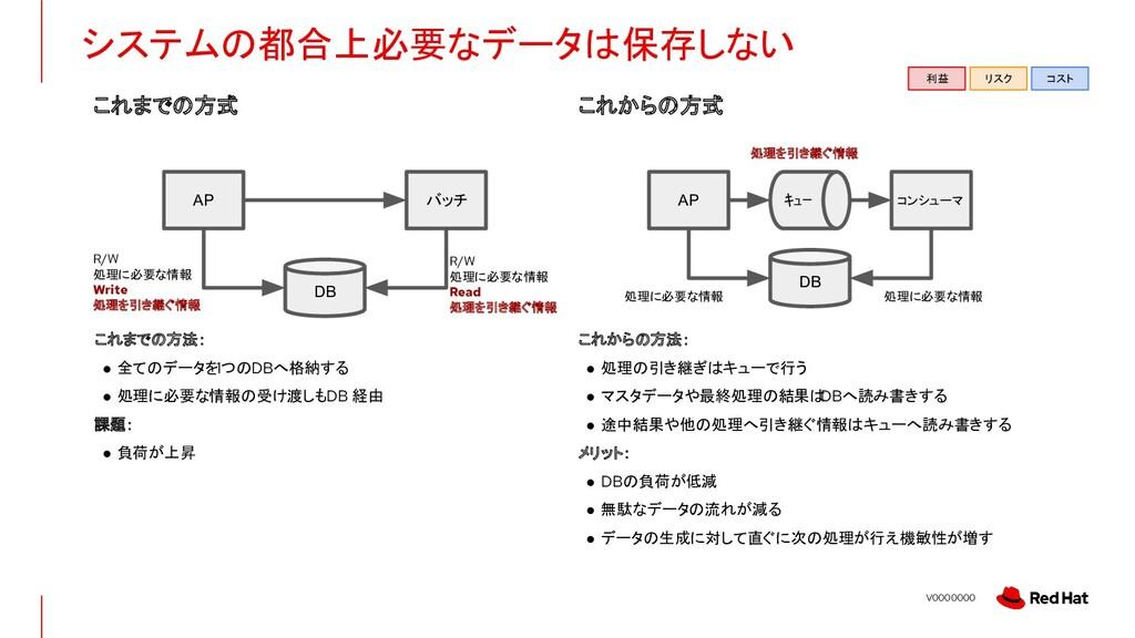 V0000000 システムの都合上必要なデータは保存しない R/W 処理に必要な情報 Writ...