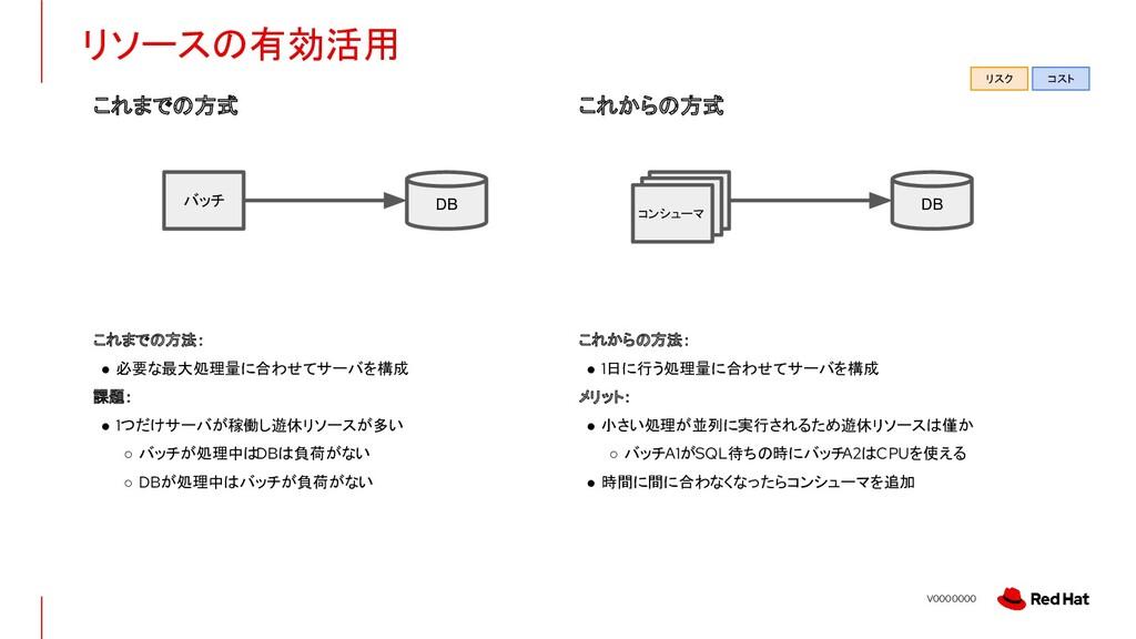 V0000000 リソースの有効活用 これまでの方式 これからの方式 これまでの方法: ● 必...