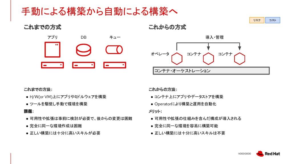 V0000000 手動による構築から自動による構築へ これまでの方法: ● H/W(or VM...