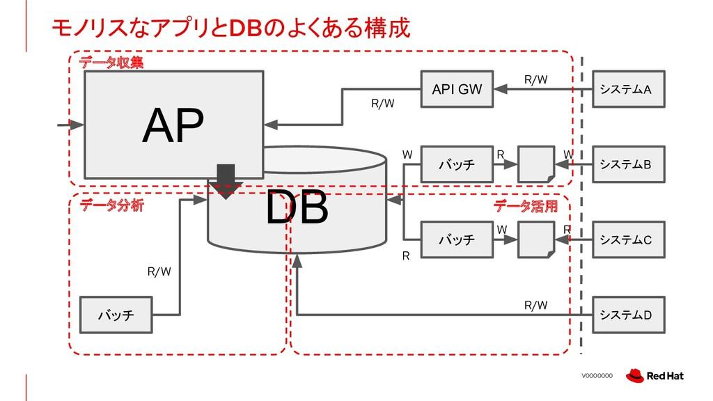 V0000000 モノリスなアプリとDBのよくある構成 DB AP バッチ システムA システ...