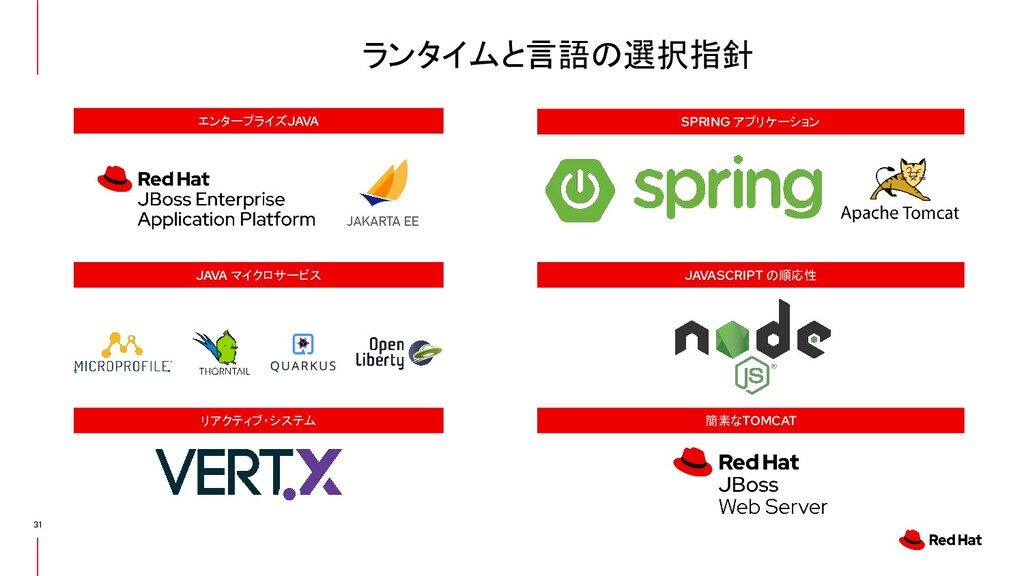 簡素なTOMCAT JAVASCRIPT の順応性 SPRING アプリケーション リアクティ...
