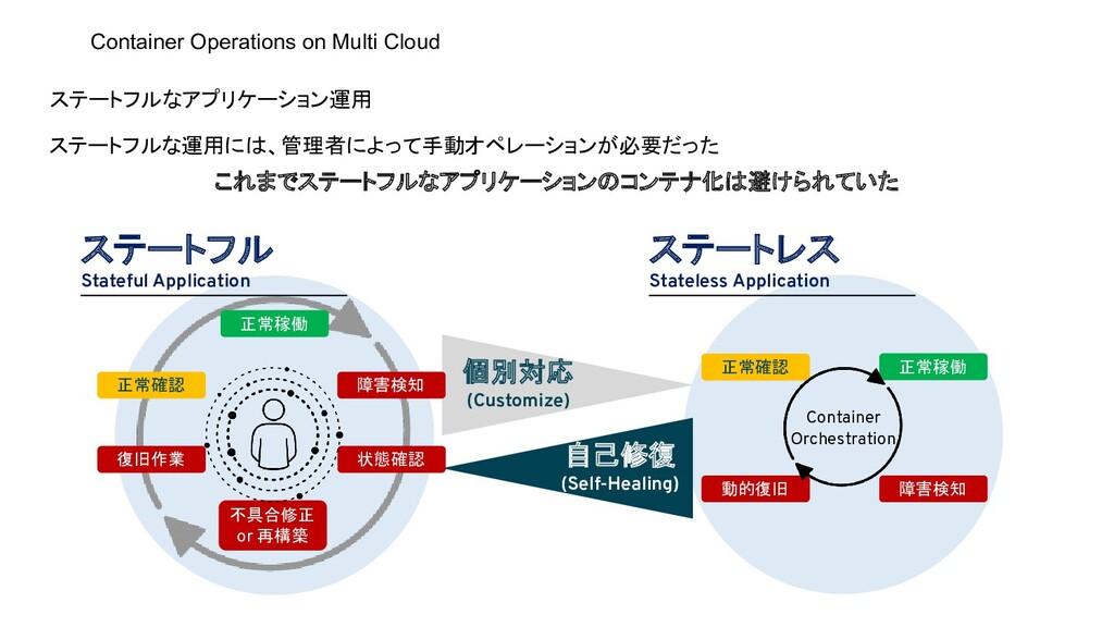 ステートフルなアプリケーション運用 ステートフルな運用には、管理者によって手動オペレーションが...