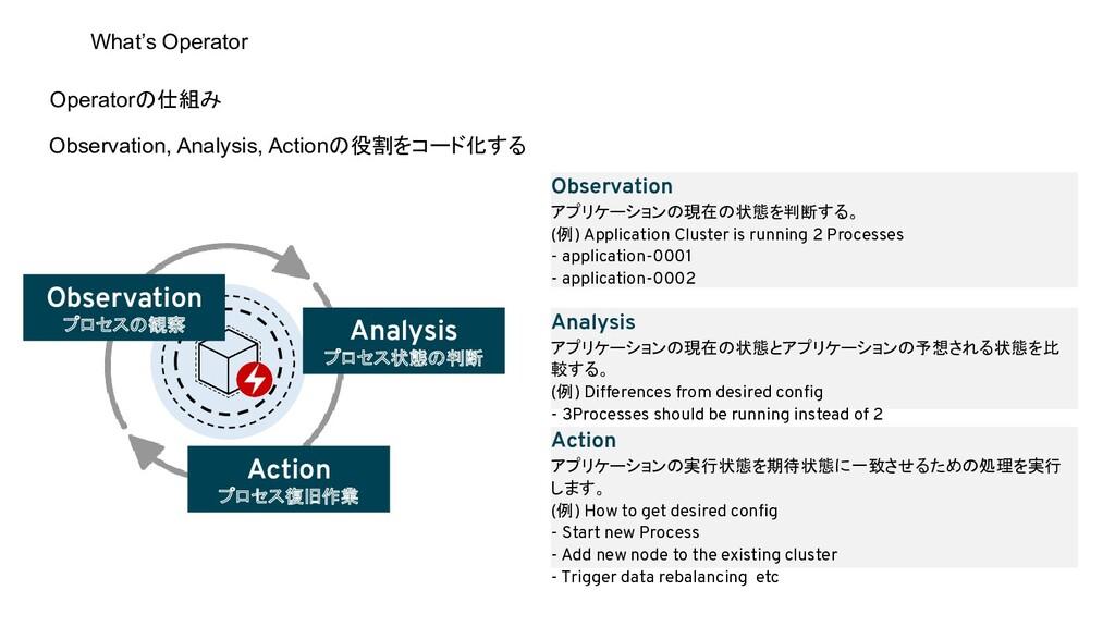 Operatorの仕組み Observation, Analysis, Actionの役割をコ...