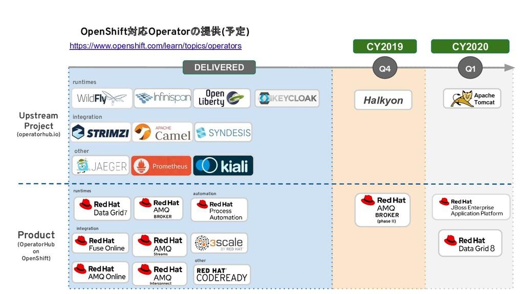 OpenShift対応Operatorの提供(予定) Upstream Project (op...