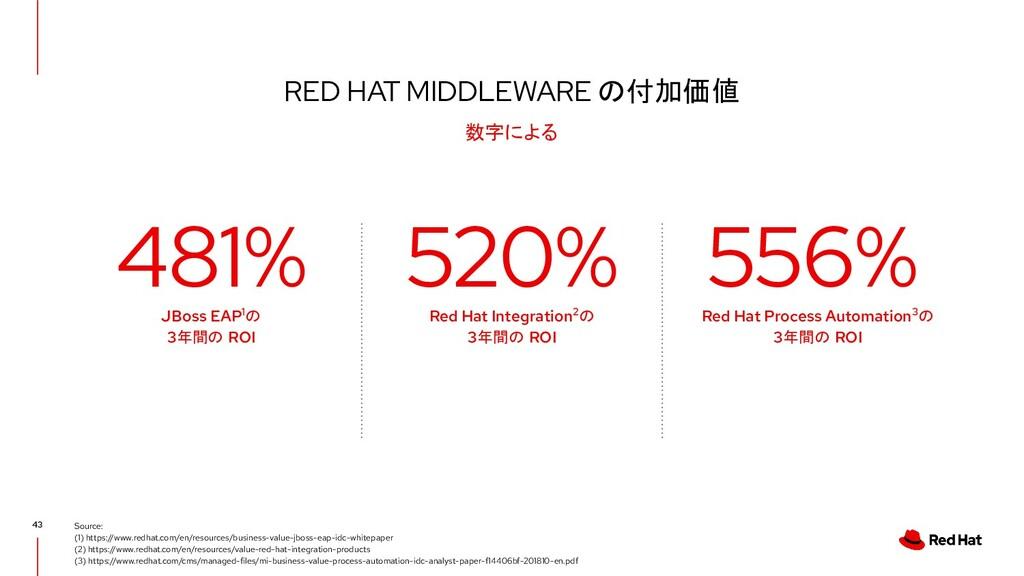 RED HAT MIDDLEWARE の付加価値 43 数字による Source: (1) h...