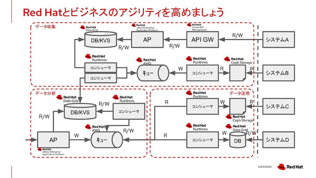 V0000000 Red Hatとビジネスのアジリティを高めましょう DB/KVS コンシュー...