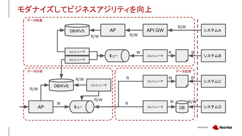 V0000000 モダナイズしてビジネスアジリティを向上 DB/KVS コンシューマ システム...