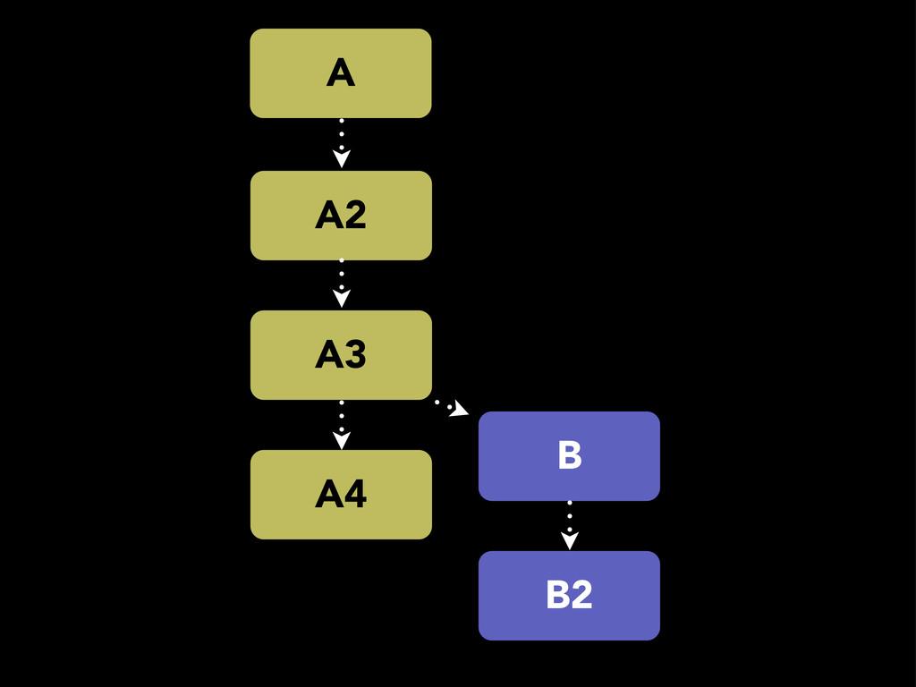 A4 A A2 A3 B B2
