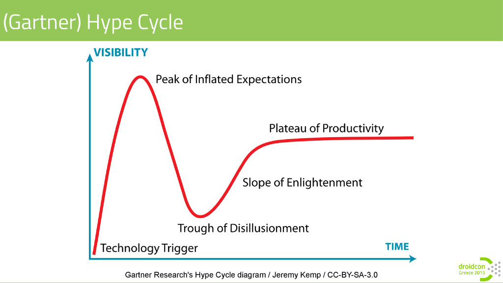 (Gartner) Hype Cycle Gartner Research's Hype Cy...