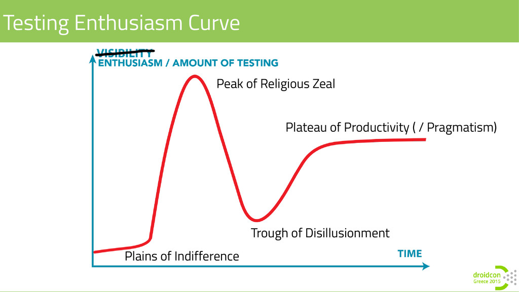 Testing Enthusiasm Curve Plains of Indifference...