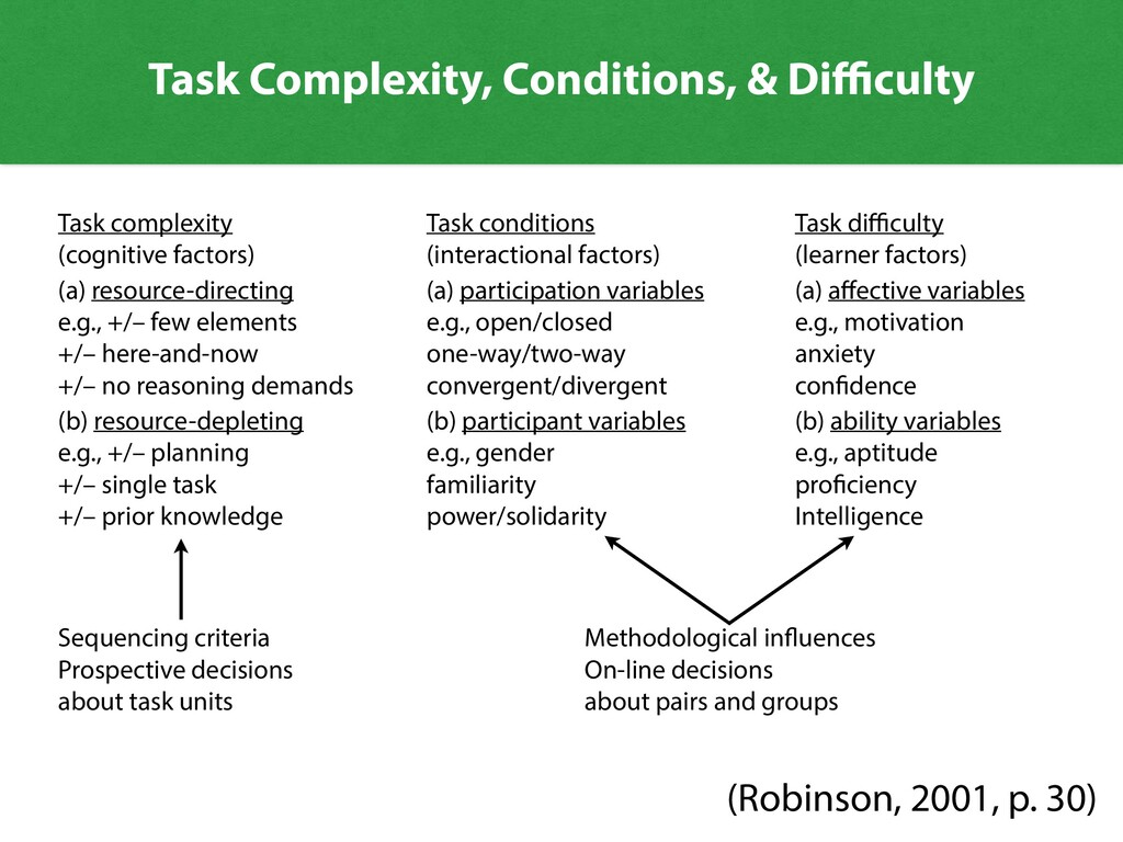 Task Complexity, Conditions, & Di culty Task co...