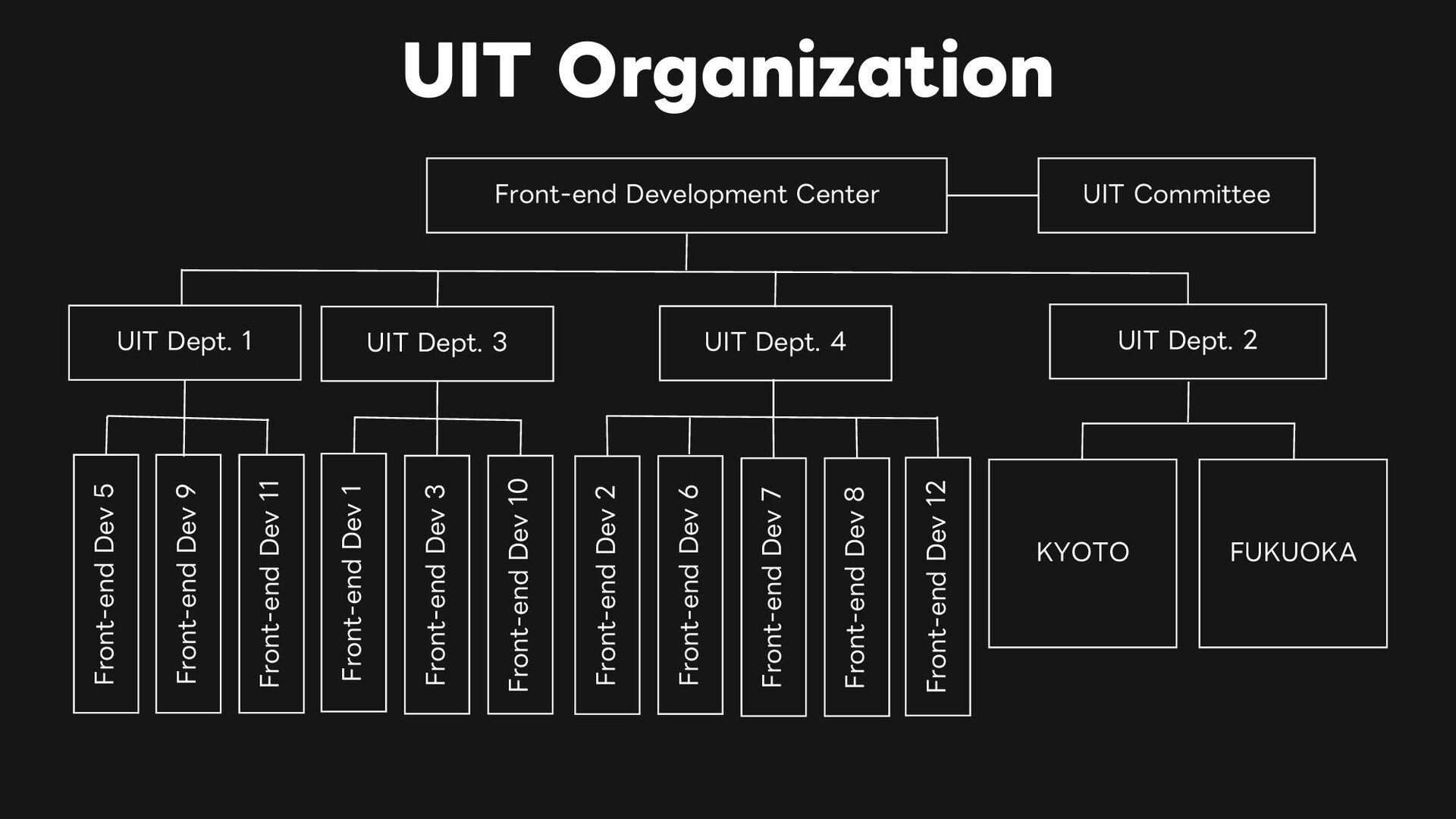UIT Organization © LINE 5 Front-end Development...