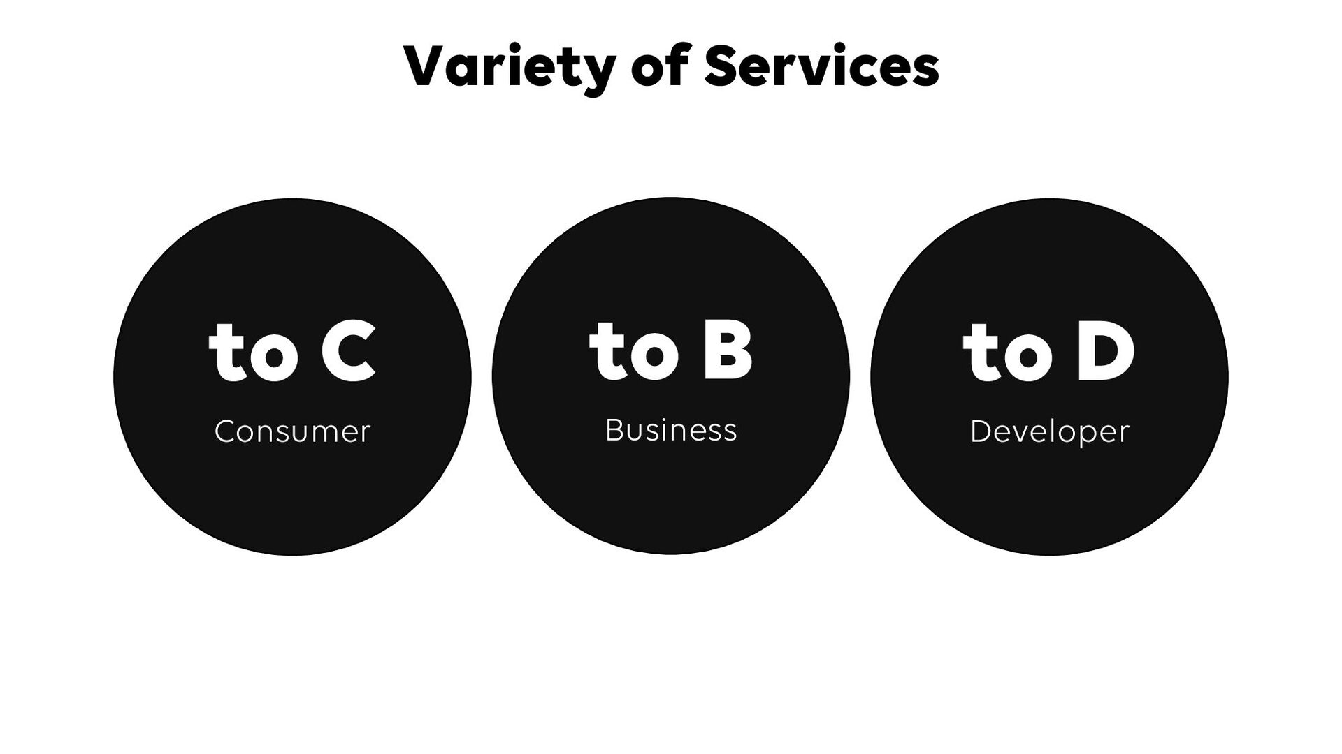 Variety of Services © LINE 9 to C Consumer to B...