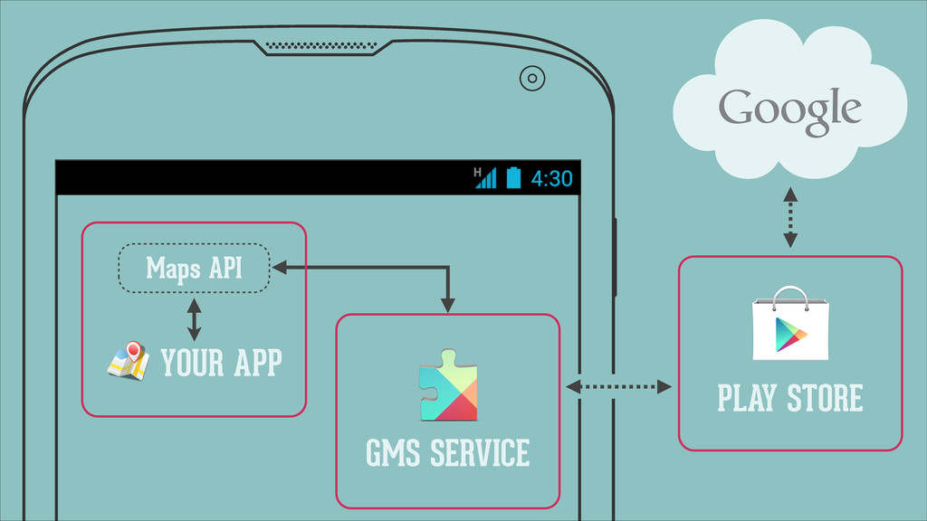 GMS SERVICE YOUR APP Maps API ' PLAY STORE