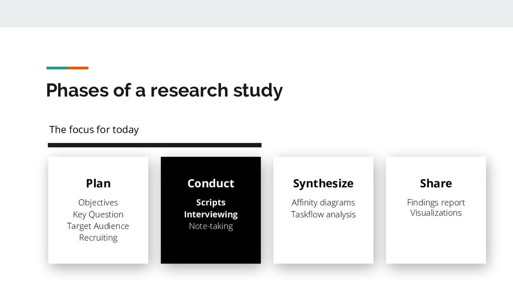 Phases of a research study Plan Objectives Key ...