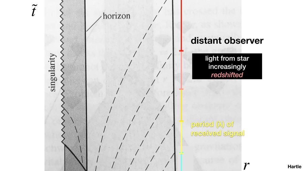 Hartle ˜ t r distant observer period (λ) of rec...