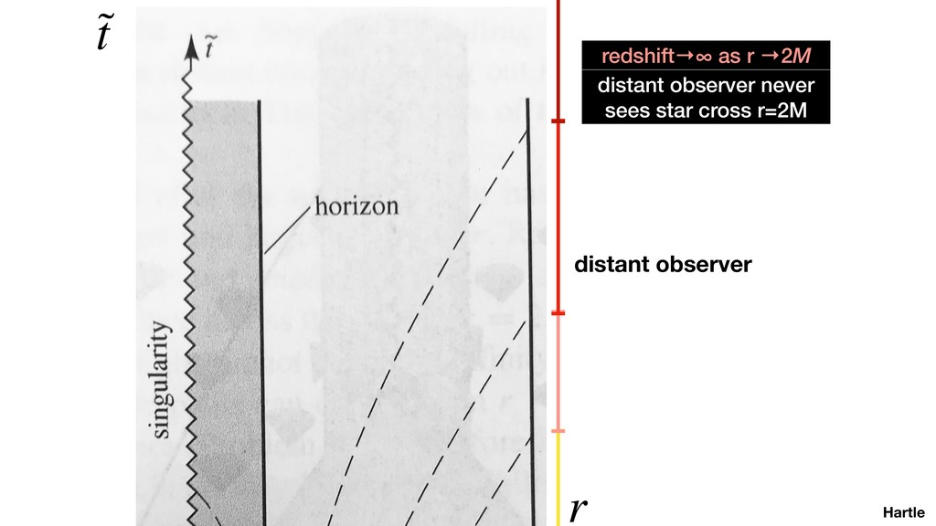 Hartle ˜ t r distant observer distant observer ...