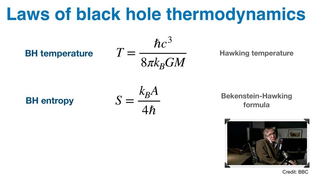 Laws of black hole thermodynamics BH temperatur...