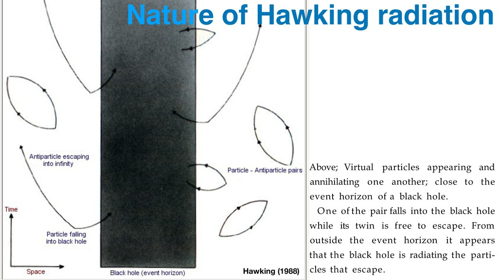 Nature of Hawking radiation (FIG. 4.17) Above; ...