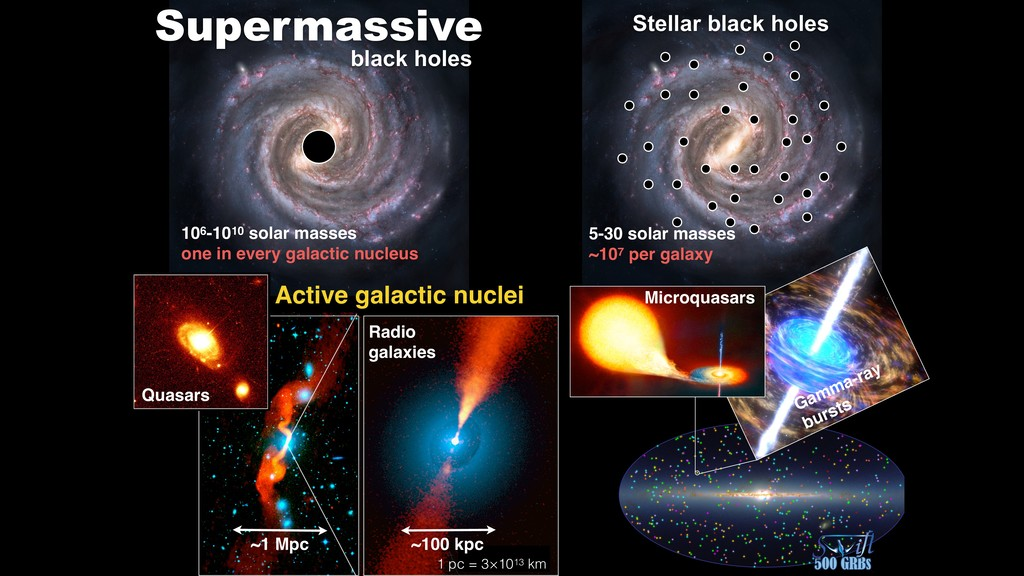 Supermassive 106-1010 solar masses one in every...