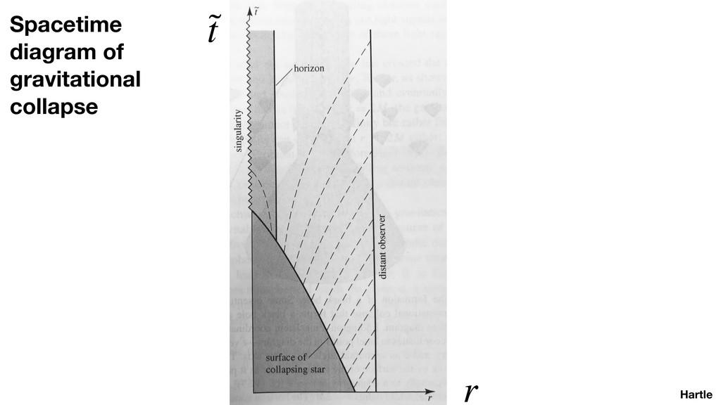 Hartle ˜ t r Spacetime diagram of gravitational...