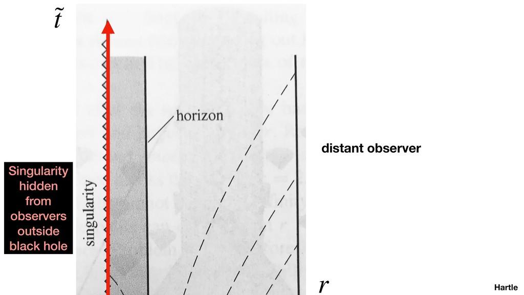 Hartle ˜ t r distant observer Singularity hidde...