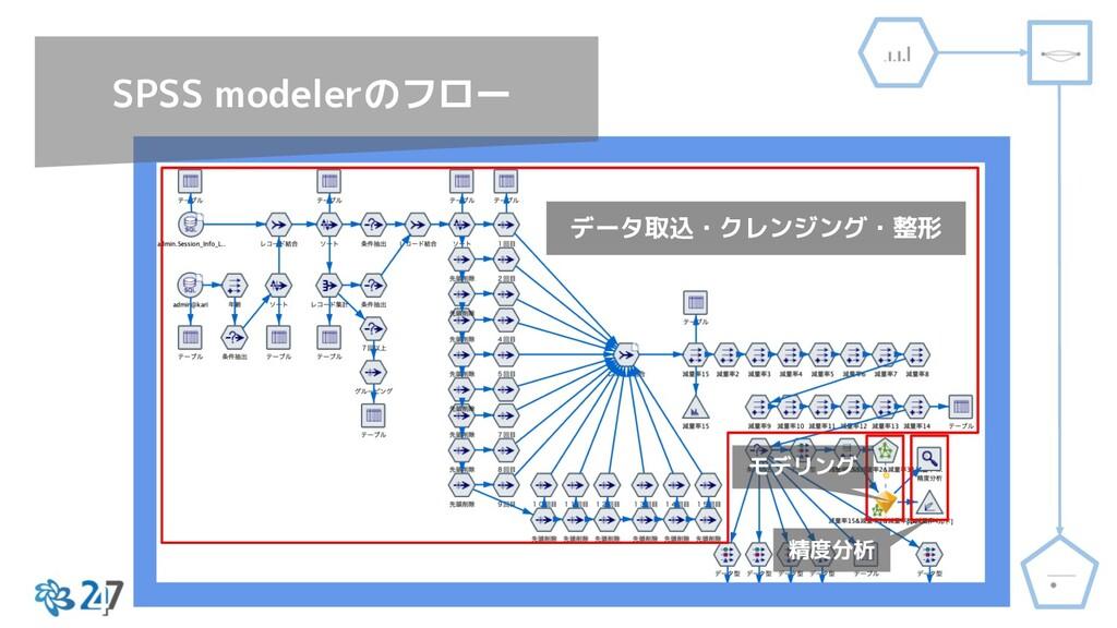 データ取込・クレンジング・整形 モデリング 精度分析 SPSS modelerのフロー