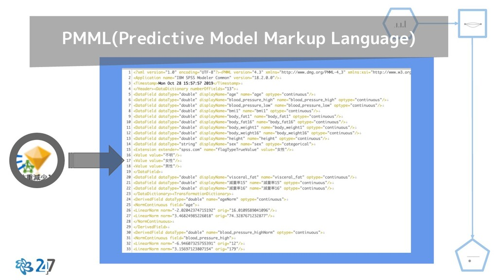 PMML(Predictive Model Markup Language)