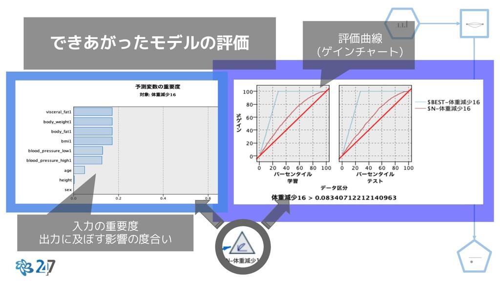 できあがったモデルの評価 入力の重要度 出力に及ぼす影響の度合い 評価曲線 (ゲインチャート)
