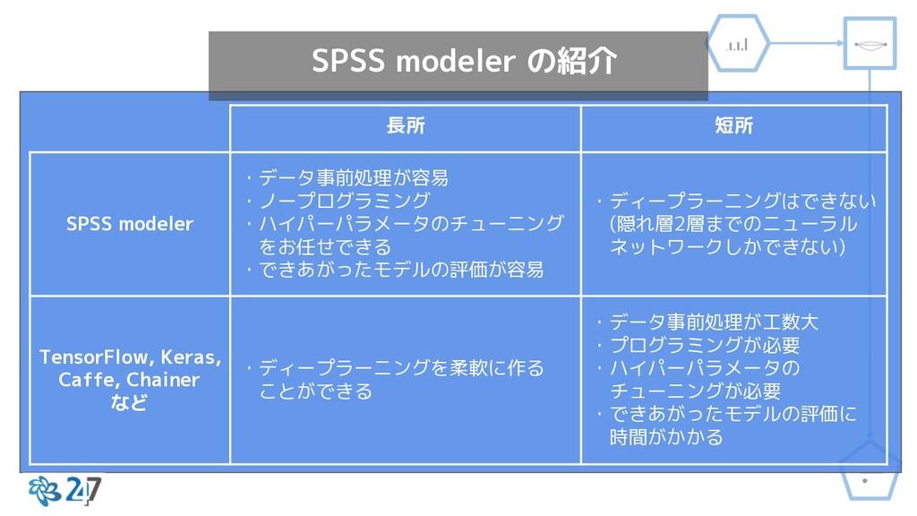 SPSS modeler の紹介 長所 短所 SPSS modeler ・データ事前処理が容易...