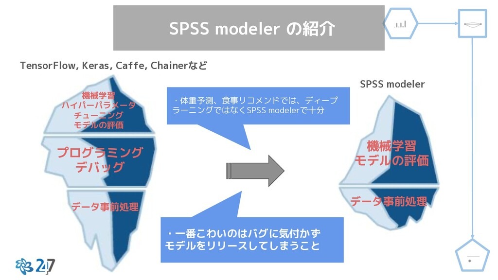 TensorFlow, Keras, Caffe, Chainerなど SPSS modele...