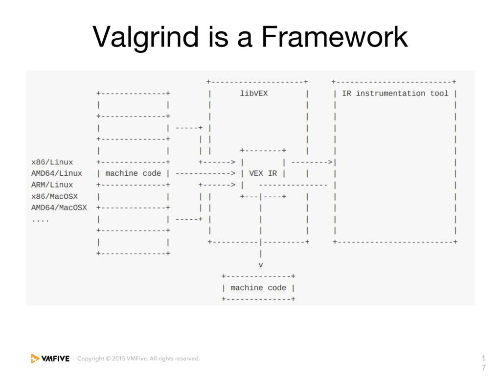 1 7 Valgrind is a Framework
