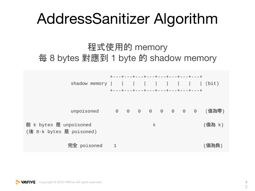 4 2 AddressSanitizer Algorithm 程式使用的 memory 每 8...