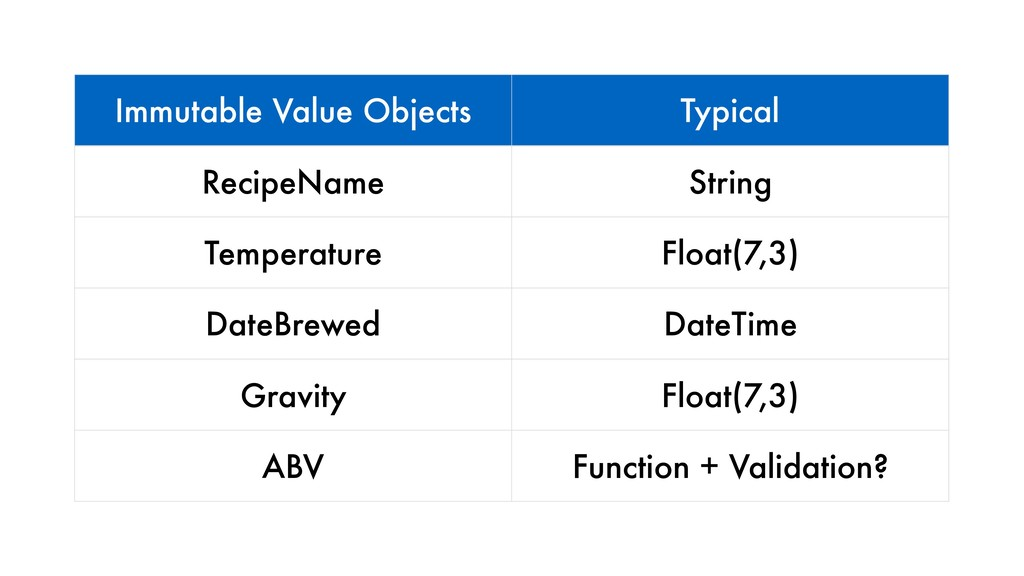 Immutable Value Objects Typical RecipeName Stri...
