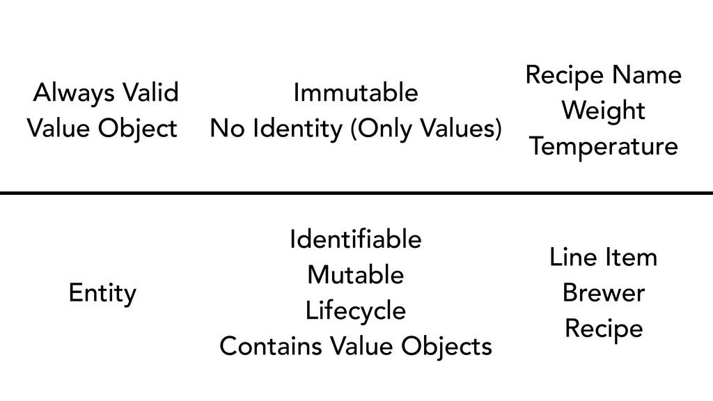 Always Valid Value Object Immutable No Identity...