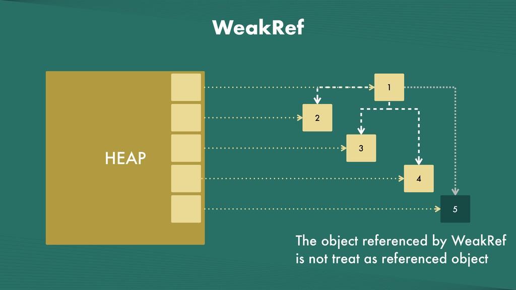 WeakRef HEAP 1 2 3 4 5 The object referenced by...